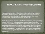 Best CD Rate