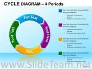 4 Staged Business Cycle Diagram