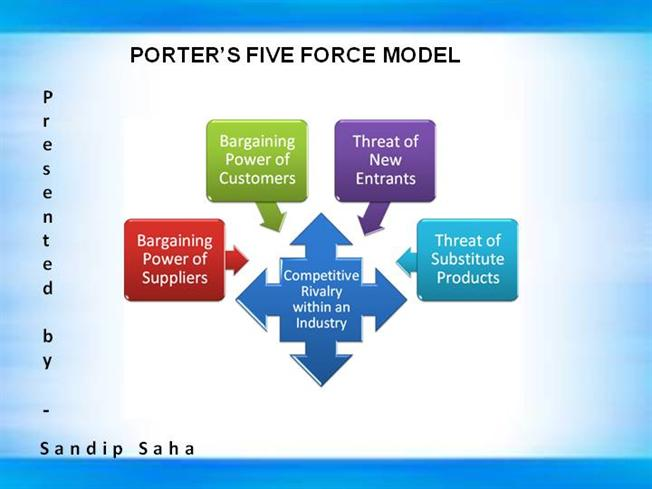 Michael porter 5 force model.
