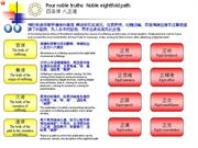 Four noble truths Noble eightfold path 四圣谛 八正道