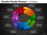 10 STAGES CYCLE PROCESS PROJECT MANAGEMENT