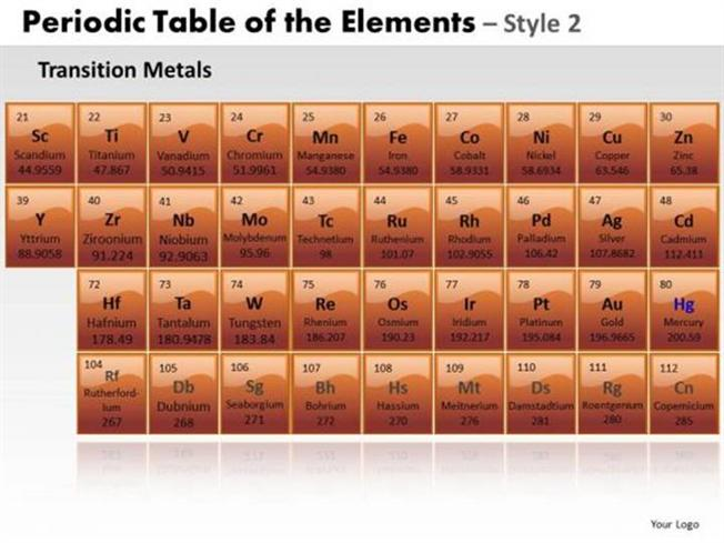 transition metals ductile periodic table of elements-powerpoint, Modern powerpoint