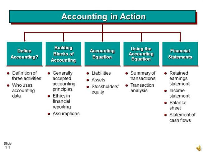 define accounting accounting equation assignments expertsmind  define accounting accounting equation assignments expertsmind authorstream