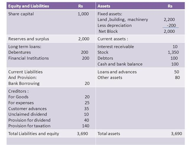 balance sheet and profit and loss acc authorstream