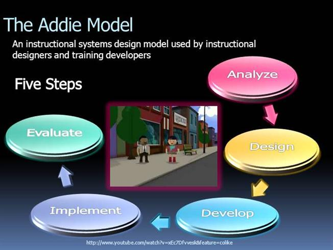 The Addie Model Authorstream