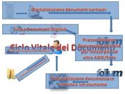 Ciclo Vitale documentale