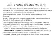 Active Directory Data Store (Directory)