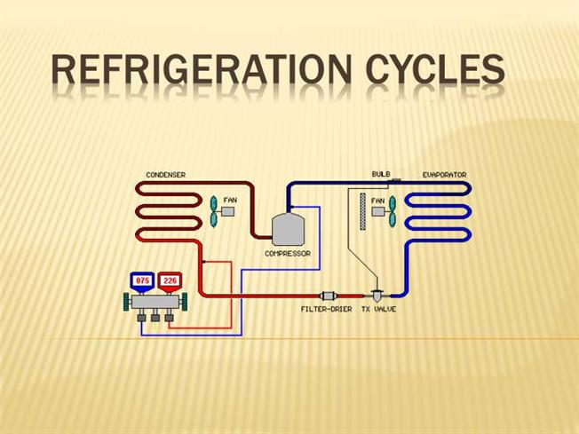 Air conditioning basic refrigeration cycle.