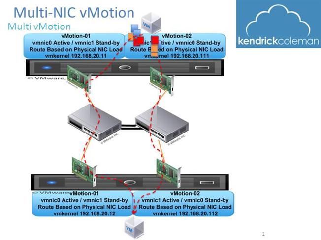 VMware vSphere 5 Host NIC Network Design Layout and vSwitch