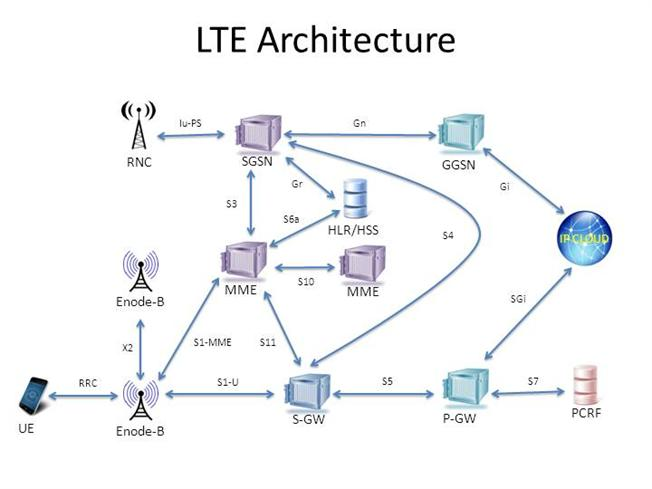Lte authorstream sciox Images
