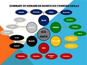 Summary of Edward de Bono's Six Thinking Hats