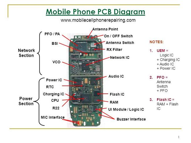 mobile phone pcb diagram authorstream rh authorstream com mobile pcb diagram free download mobile pcb diagram book