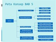 Peta Konsep BAB 2 (2)