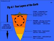 EARTH LAYER