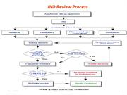 IND review process and marketing of pharmaceuticals