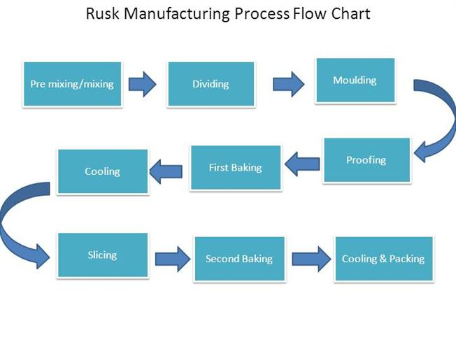 process flow diagram for wafer biscuit manufacturing  authorstreamrusk manufacturing process flow chart