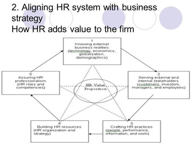 Aligning Hr System With Business Strategy Authorstream