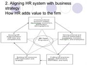 Aligning HR system with business strategy