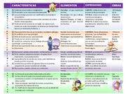CUADRO COMPARATIVO GENEROS LITERARIOS