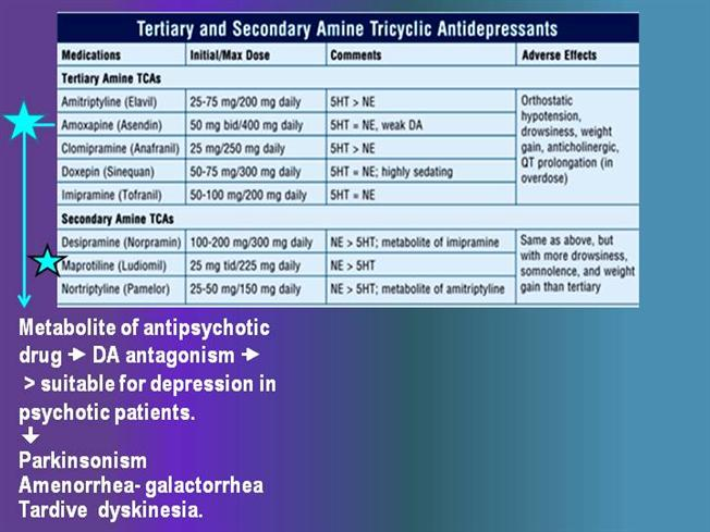 Non-sedating tricyclic antidepressants and weight