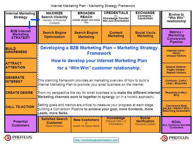 How to Plan an Effective Agency Marketing Strategy |authorSTREAM