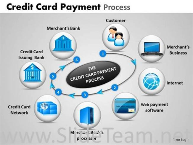 Steps of credit card payment ppt themes powerpoint diagram reheart Images