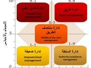 Leadership model Arabic