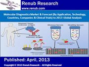 Molecular Diagnostics Market  ( Application, Technology, Countries)