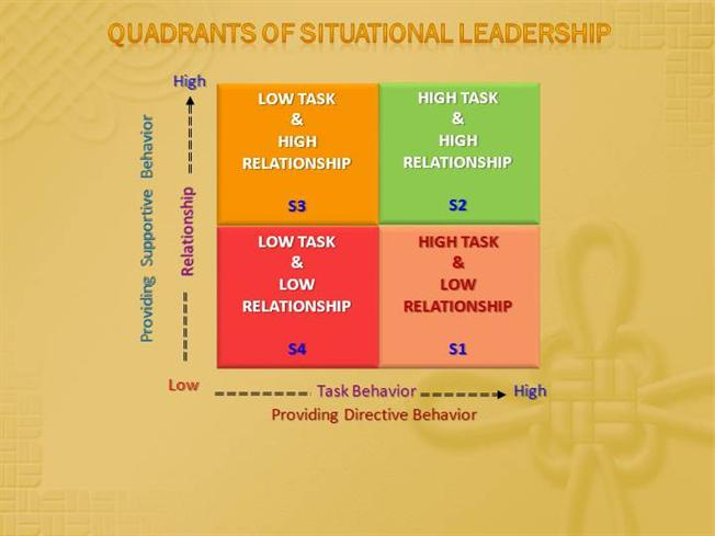 Situational leadership ppt download.