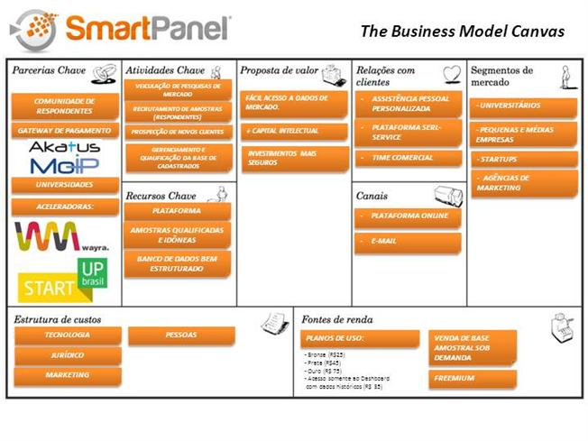 Smart Panel - Business Model Canvas |authorSTREAM