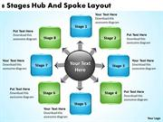 CIRCULAR 8 STAGES HUB AND SPOKE PROCESS LAYOUT