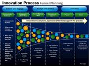 BUSINESS FUNNEL PLANNING DIAGRAM INNOVATION TEMPLATES AND SLIDES