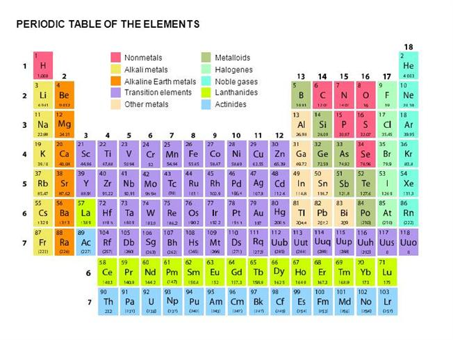 Periodic table of elements authorstream urtaz