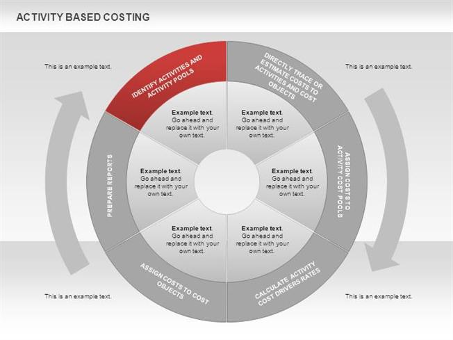 Activity based costing donut diagram for powerpoint authorstream ccuart Gallery