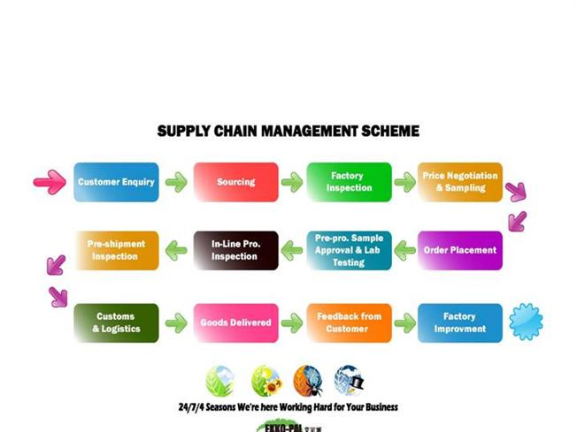 Supply chain management ppt.