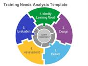 Training Needs Analysis Template - Editable PPT Slide