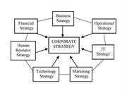Effective Corporate Strategy is Key to Success