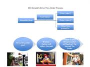 Mc Donald's Drive thru order process