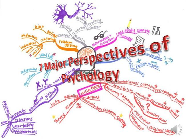 7 Psychological Perspectives |authorSTREAM