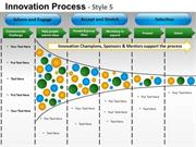 FUNNEL PROCESS TO SHOW BUSINESS INNOVATION