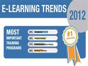 Trends of E Learning