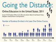 How Online Education is Helping Students?