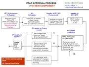 Approval_process_rev06 20090629