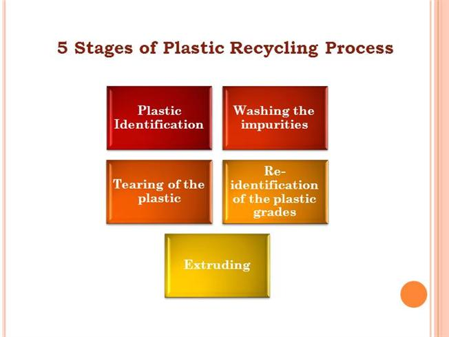 5 Stages of Plastic Recycling Process  authorSTREAM