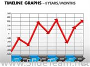 8 Years Timeline Graph