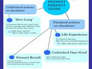 simple present and present perfect