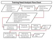 Training Needs Analysis Flowchart