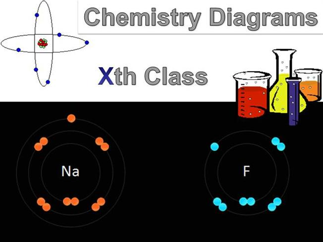 Chemistry Important Diagrams For Class Xth Cbse Authorstream