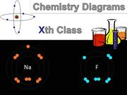Chemistry Important Diagrams for Class Xth CBSE