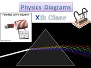 Physics Important Diagrams For Class Xth CBSE